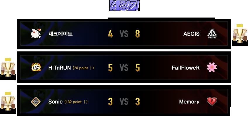 4경기 결과